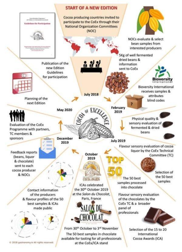 Cocoa of Excellence Award - selection process